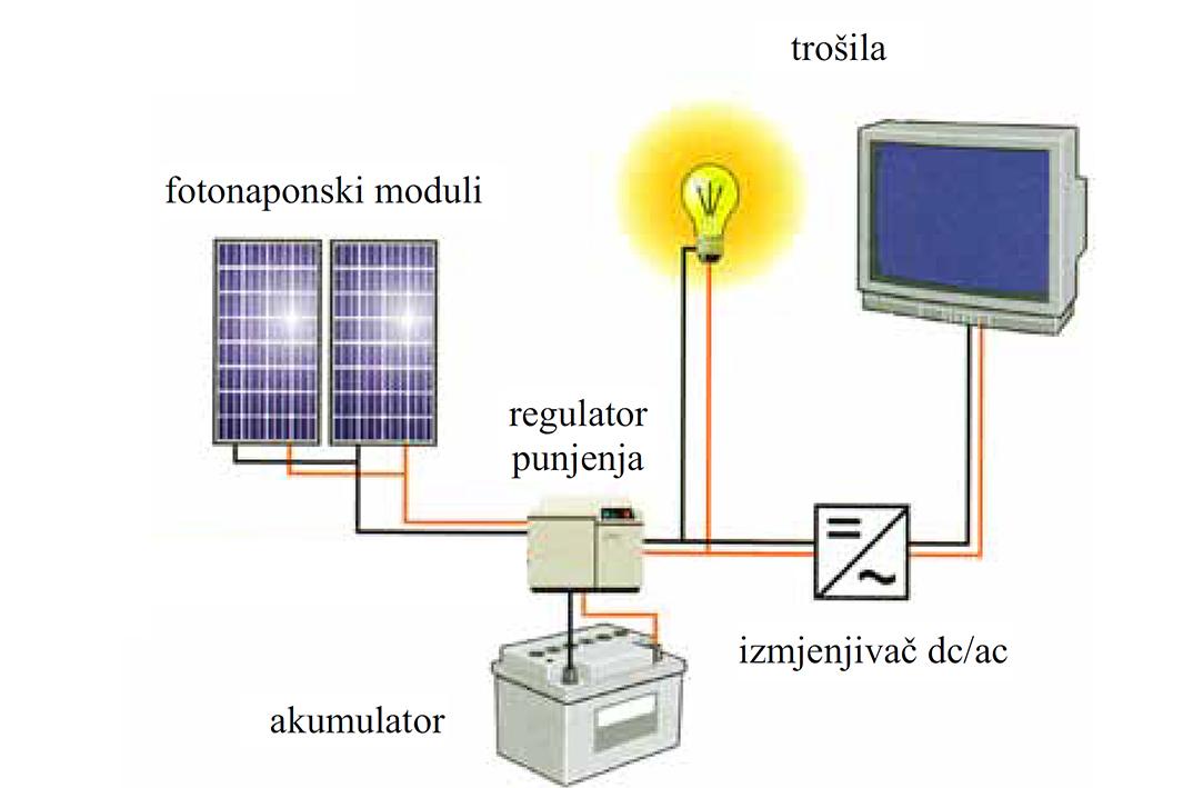 Fotonaponski sustavi